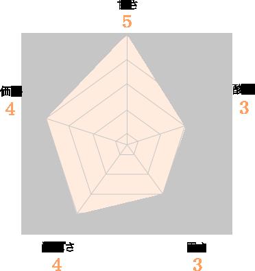 とちおとめグラフ 甘さ5、酸味3、固さ3、濃厚さ4、価格4